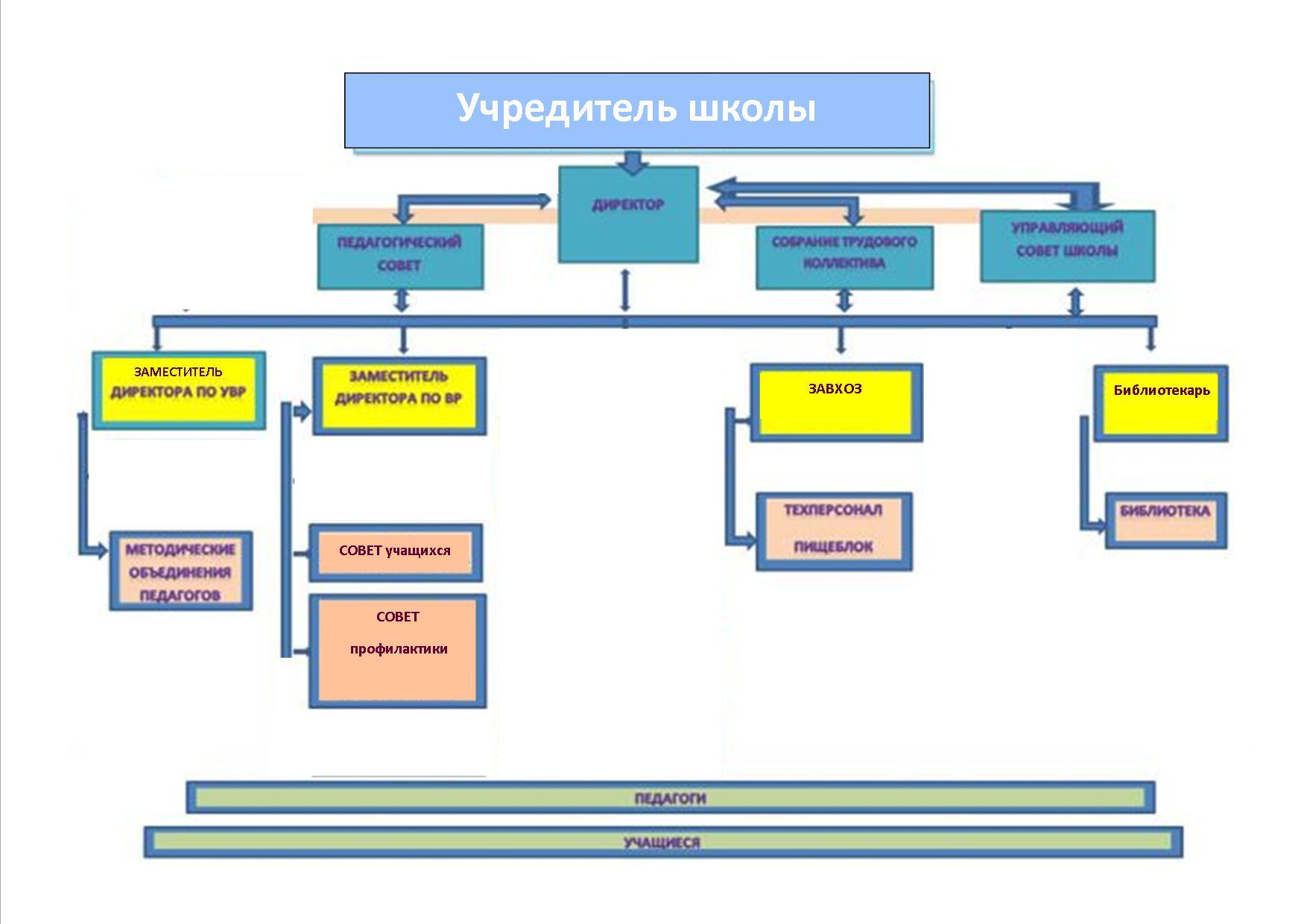 организационная схема управления школой